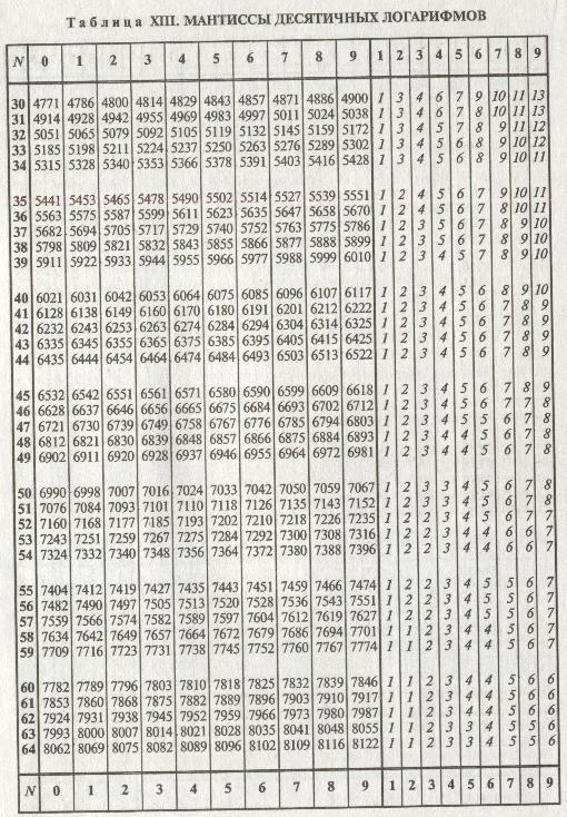 Синусы и косинусы логарифмов шпаргалка