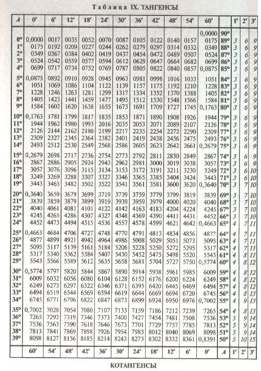 таблица брадиса онлайн - фото 10