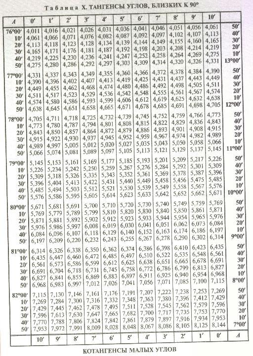 Таблица брадиса значений углов синуса (sin), косинуса (cos), тангенса и котангенса (tg, ctg)